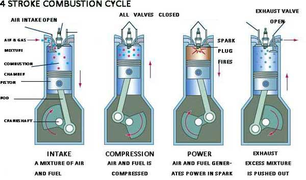 how an air intake system works inside of an internal combustion engine 4wheel online blog. Black Bedroom Furniture Sets. Home Design Ideas