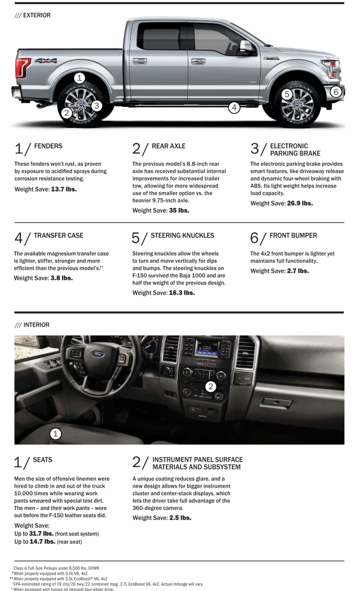 2015 Ford F-150 Weight Infographic