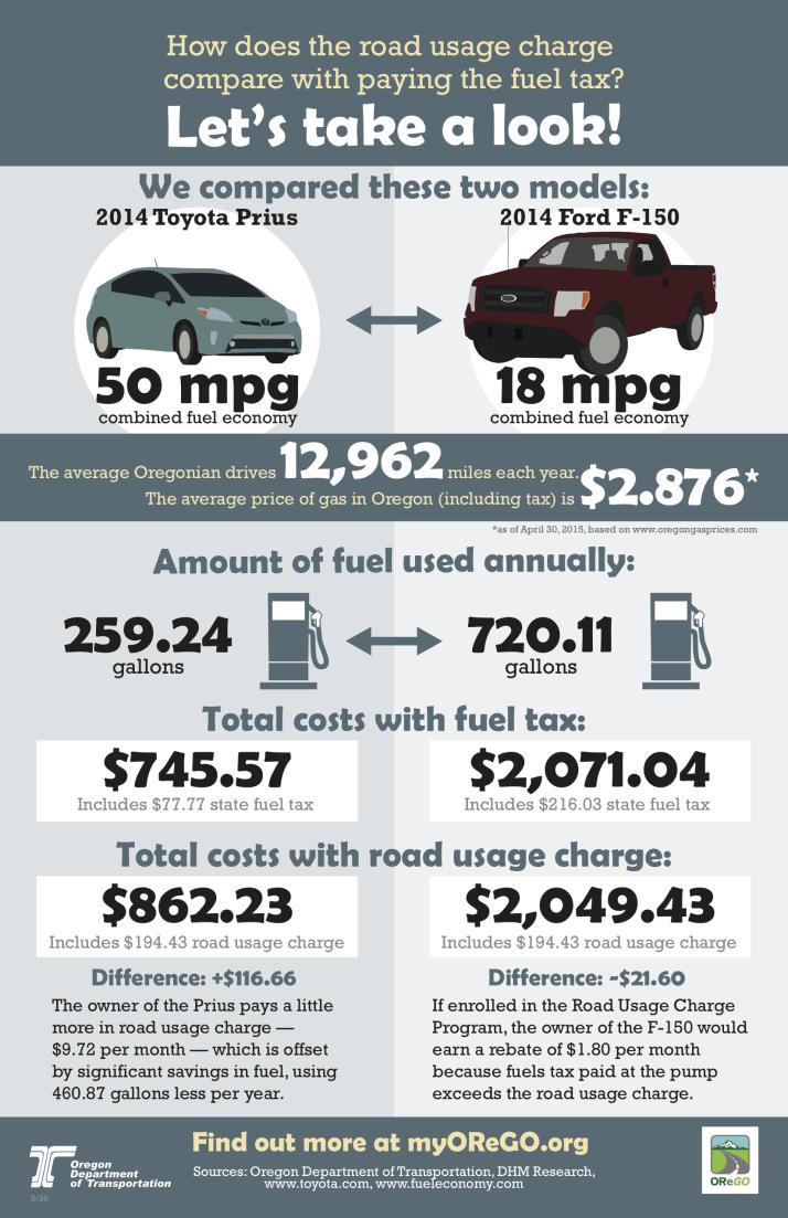 orego_odot_cost_comparison